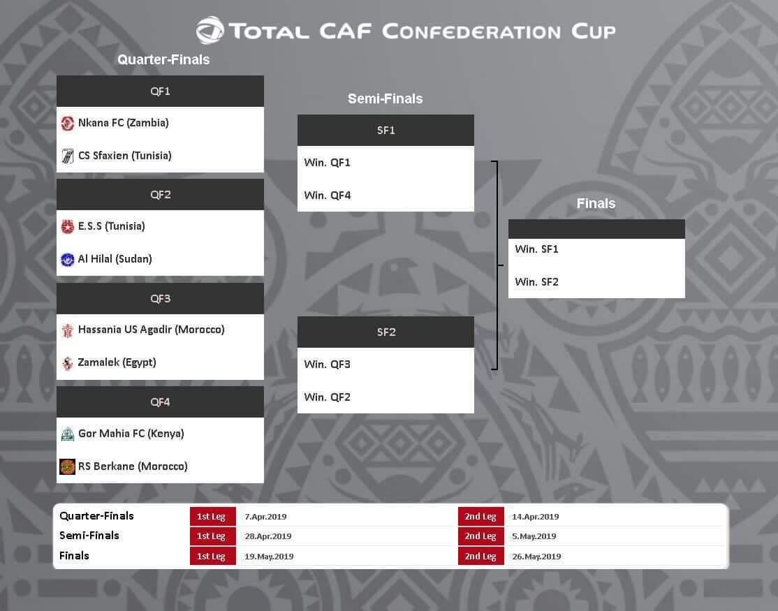 قرعة دور الثمانية من بطولة الكونفدرالية (موقع الاتحاد الأفريقي لكرة القدم)