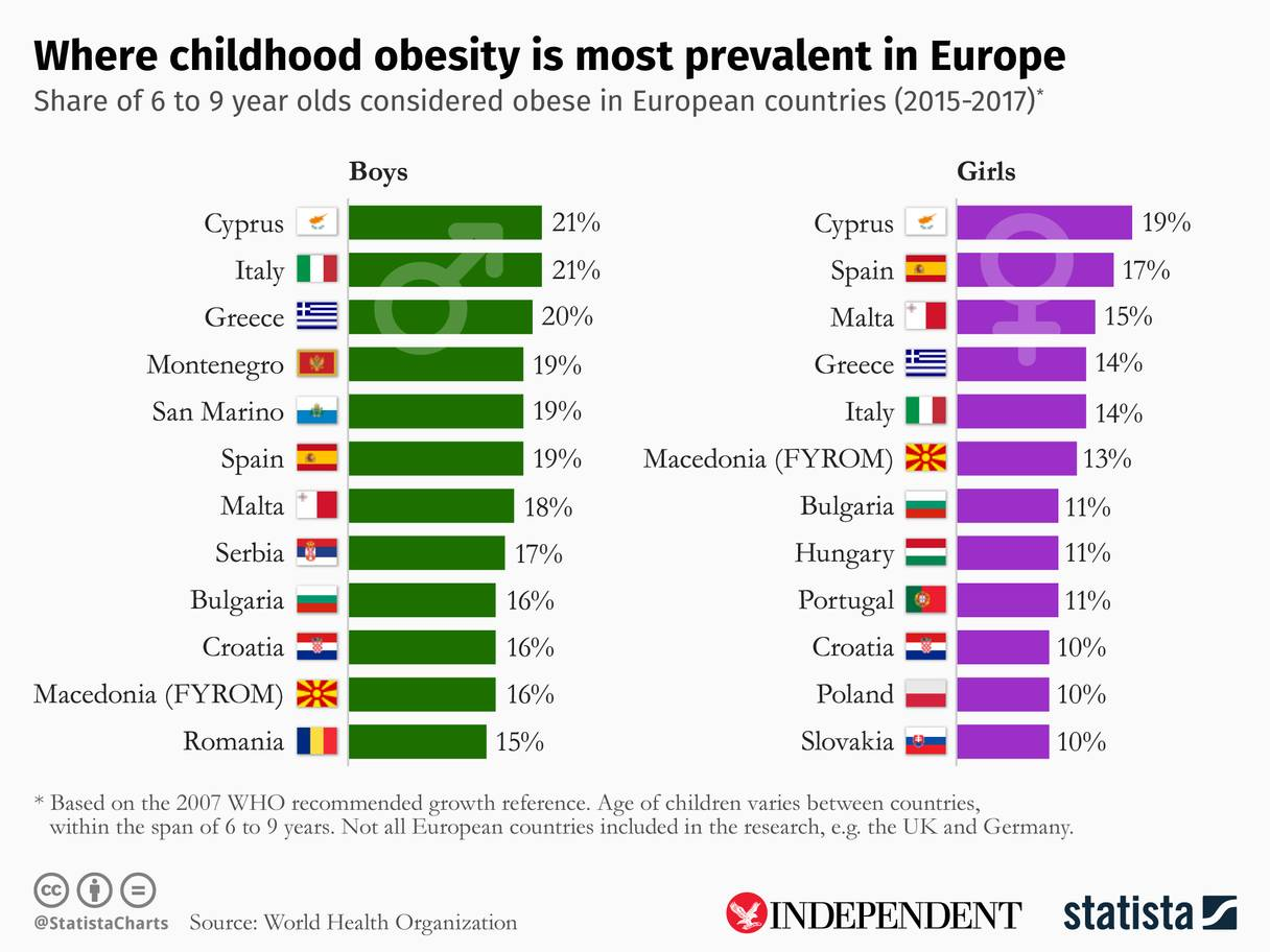 معدلات السمنة بين الأطفال في أوروبا بحسب ترتيب منظمة الصحة العالمية