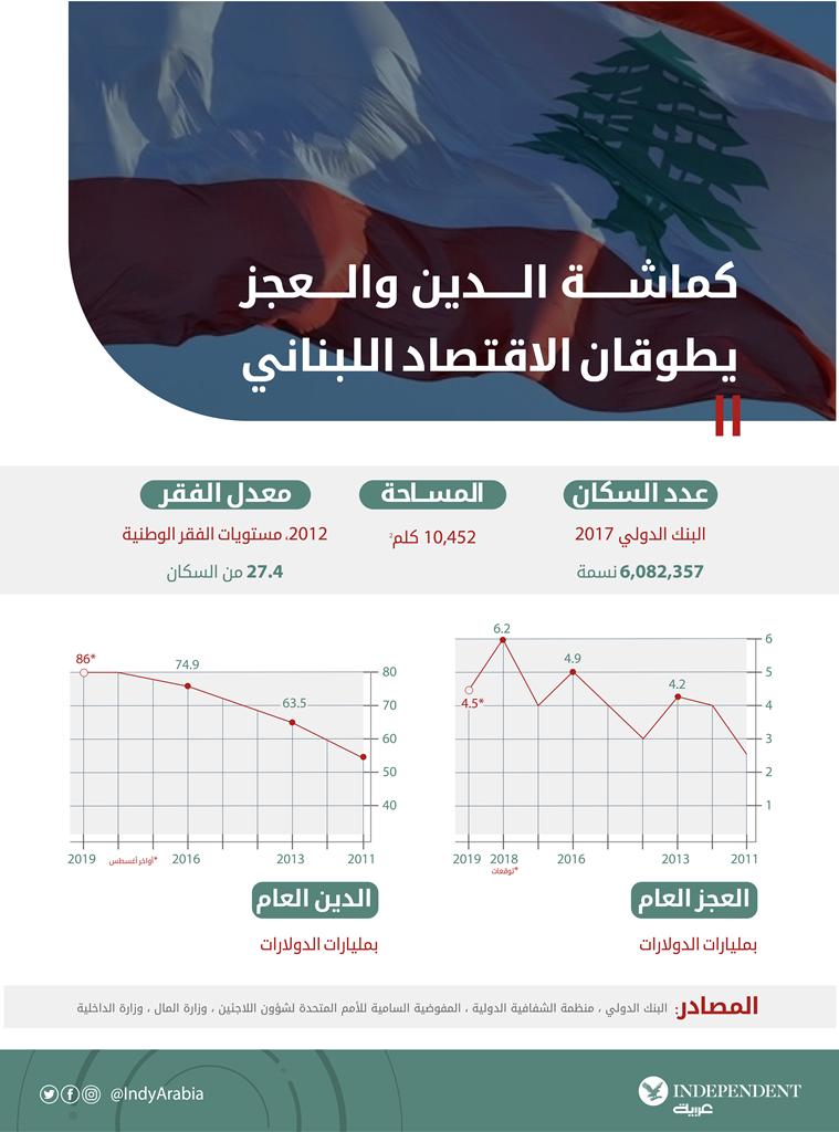 كماشة الدين والعجز يطوقان الاقتصاد اللبناني -01.png