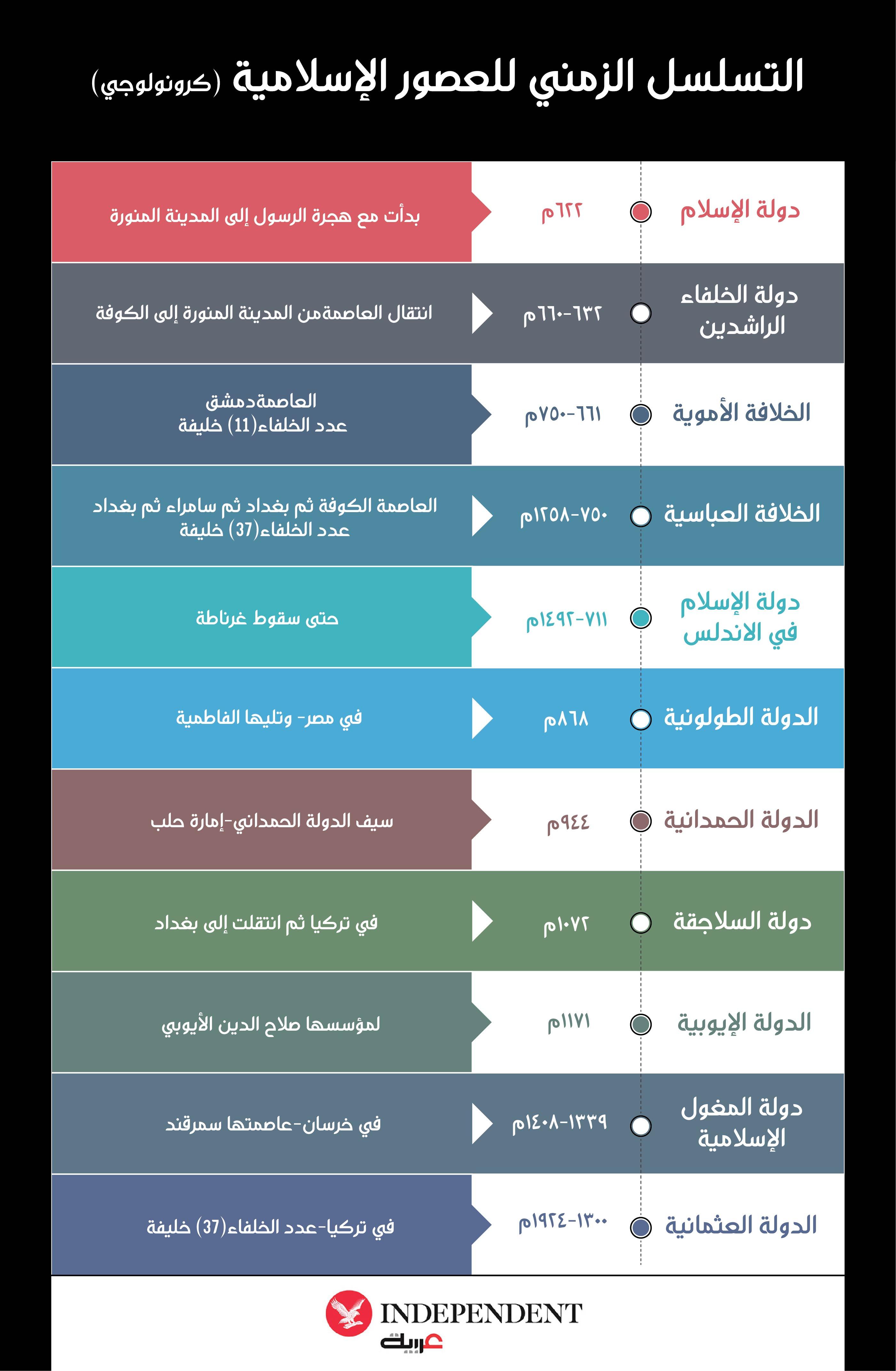 التسلسل الزمني للعصور الإسلامية-تصميم نيرمين علي.jpg