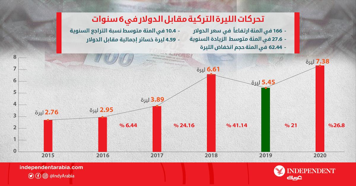 تحركات الليرة التركية مقابل الدولار في آخر 6 سنوات