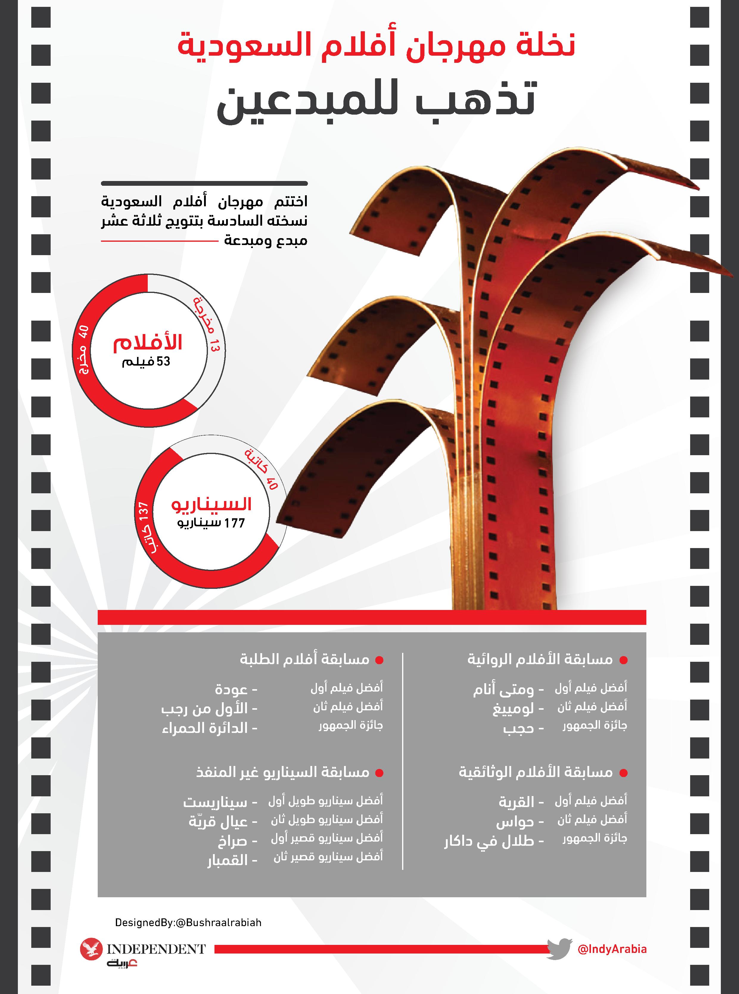 مهرجان أفلام السعودية.png