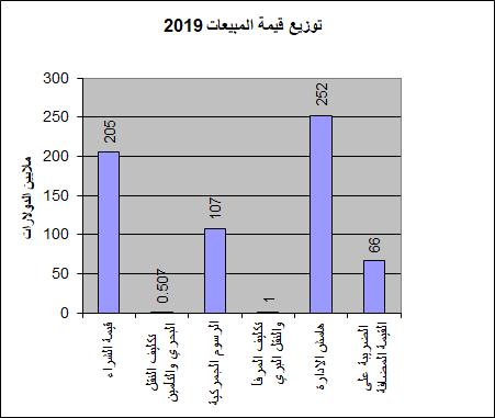 توزيع قيمة المبيعات 2019.png