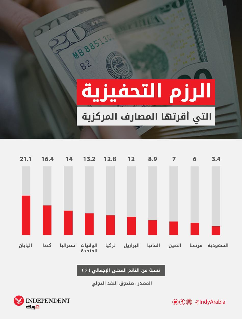 أقرت الحكومات رزماً تحفيزية لدعم اقتصاداتها خلال الأزمة (اندبندنت عربية)