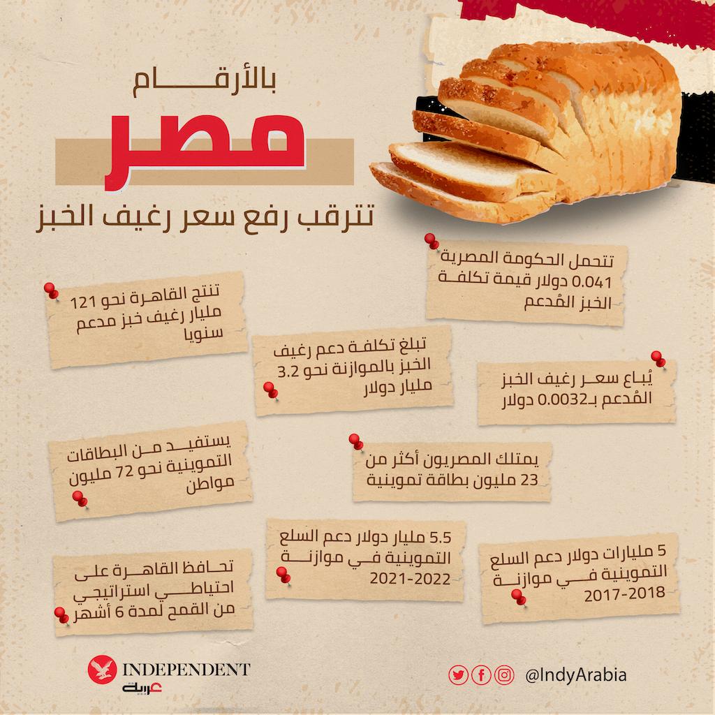 مصر تترقب رفع سعر رغيف الخبز-01.png
